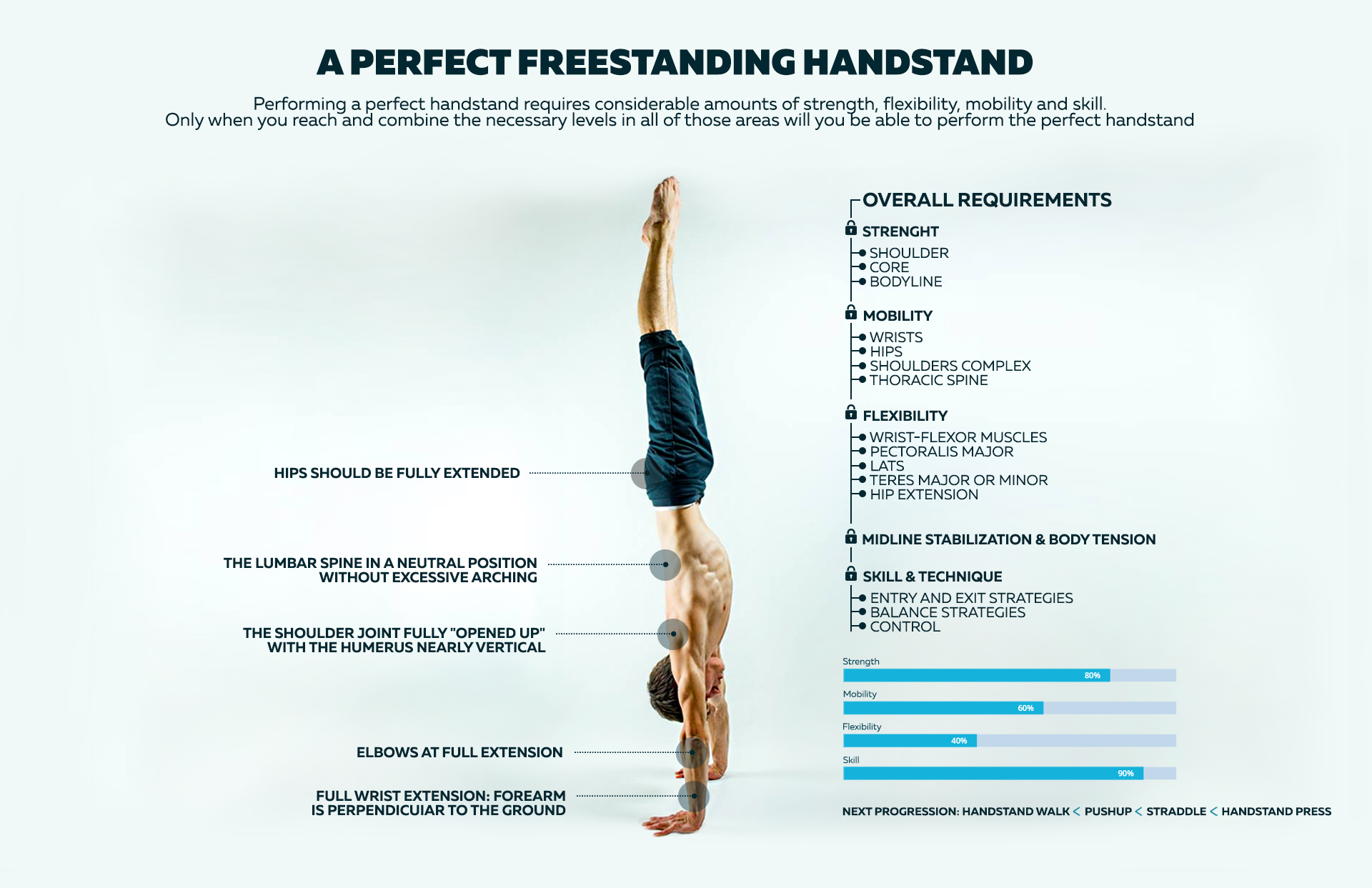 How to troubleshoot your handstand training progress and ...
